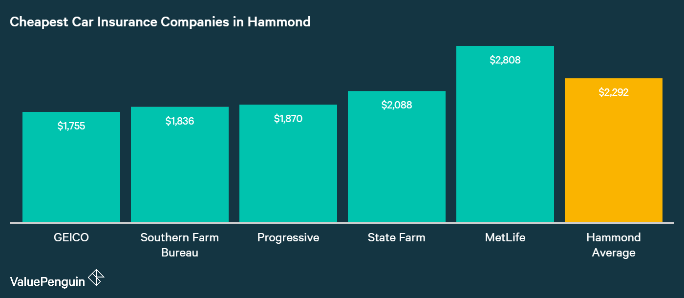 The companies with the lowest costs for our 30-year old male driver from Hammond's auto insurance are displayed in this graph.