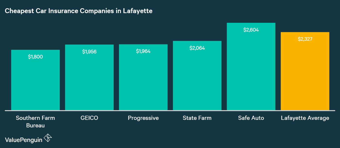 This graph answers the question of which carriers in Lafayette, LA have the lowest rates for insuring a vehicle.
