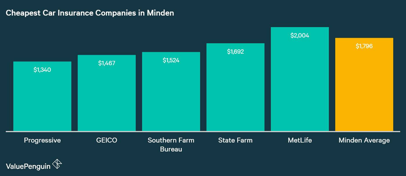 Presented in this graph are some of the companies in Minden, LA with the best auto insurance rates in our study