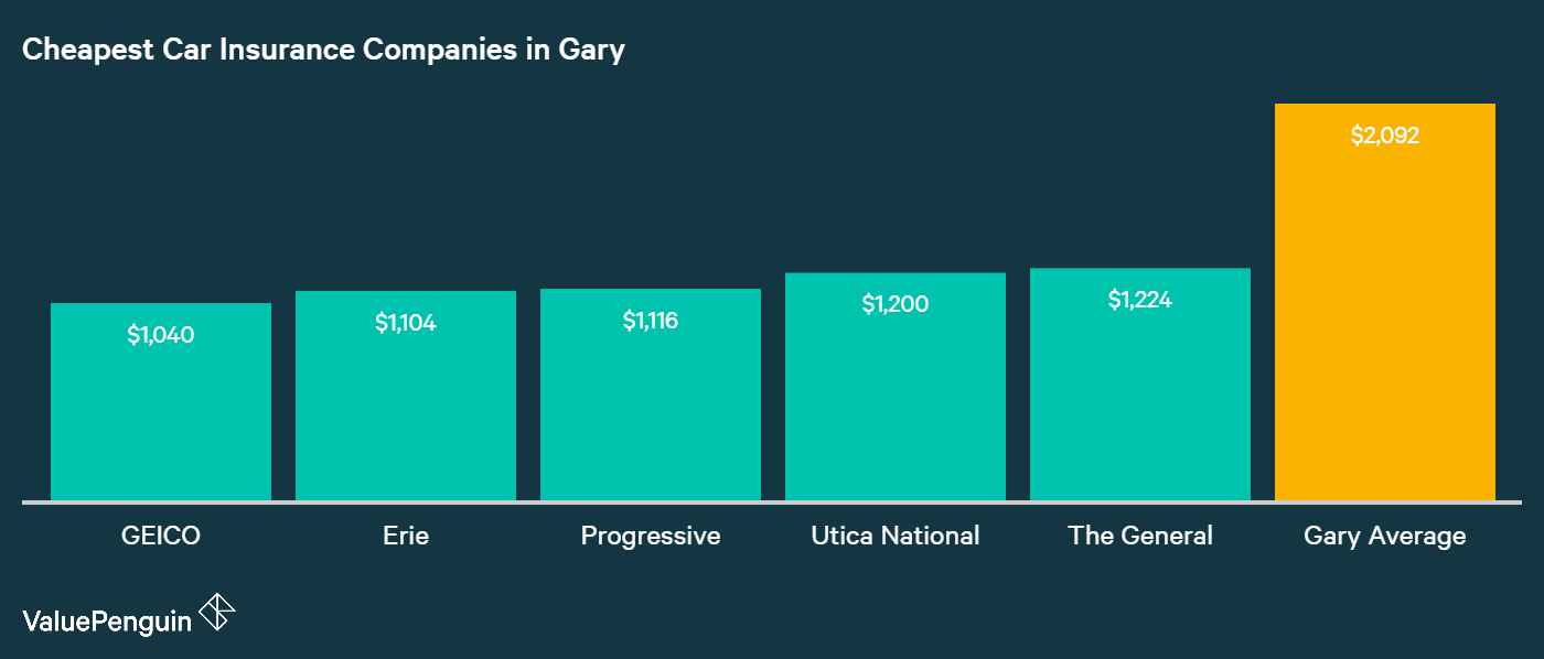 This column chart identifies the five insurers that ranked with the least expensive auto insurance quotes for our driver in Gary, IN.