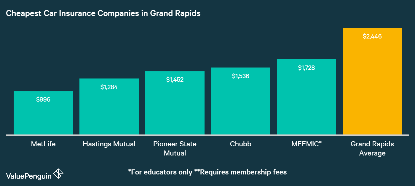 This chart shows where Grand Rapids motorists can find the most affordable auto insurance rates.