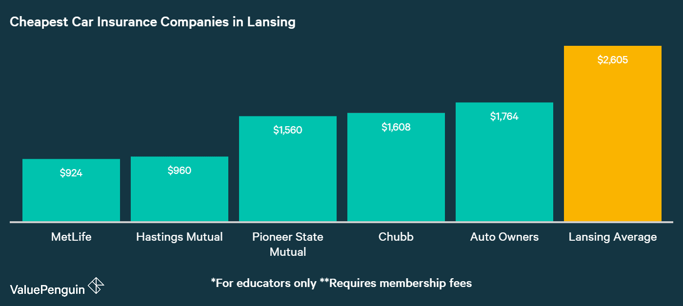 This graph shows which companies had the lowest quotes when it came to insuring our Lansing drivers' cars.
