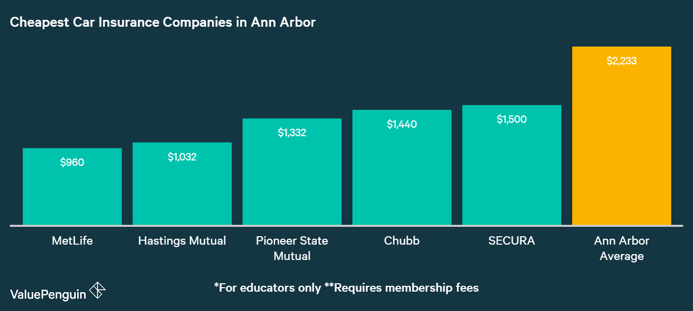 In this graph, we list the five auto insurers that had the most inexpensive quotes for insuring our drivers' vehicles in Ann Arbor, MI.