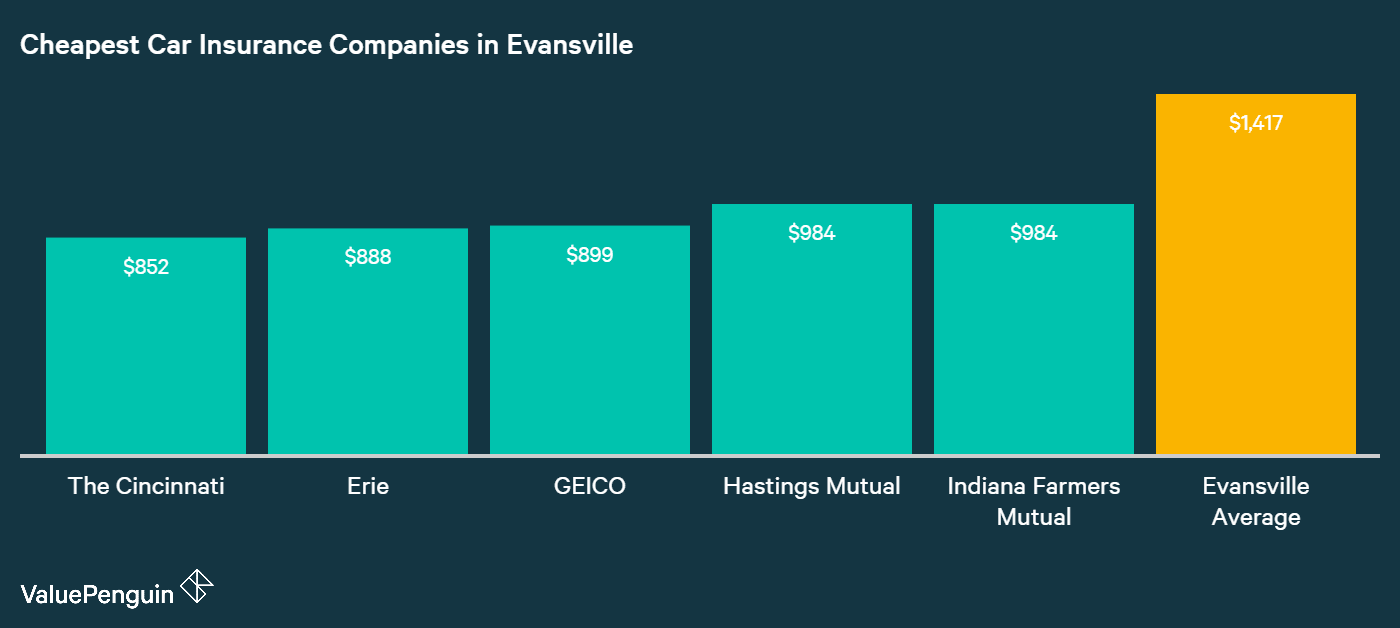 Listed in this graph are the five companies with the most affordable rates for insuring our Evansville driver's car.