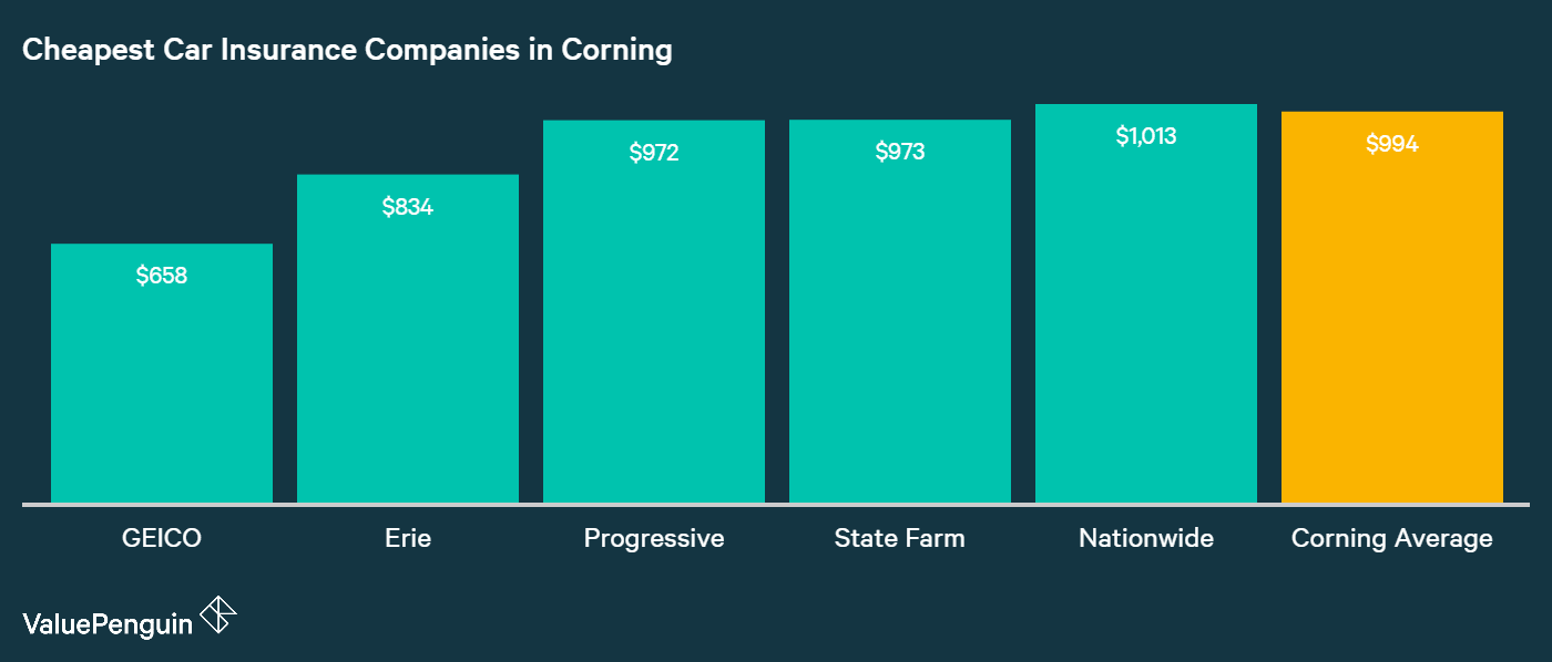 This graph lays out the five insurance providers in Corning with the best rates for drivers' insurance policies.