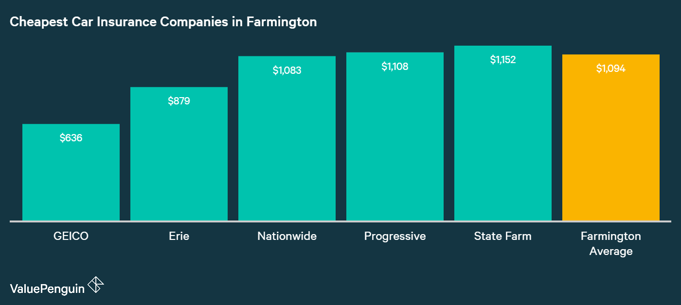 This graph shows which companies in Farmington, NY quoted the lowest car insurance rates for our sample drivers