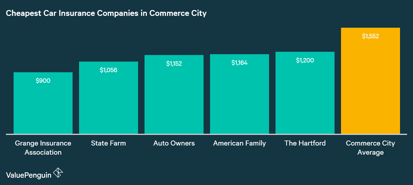 Here are the companies with the five cheapest rates on average for car insurance in Commerce City