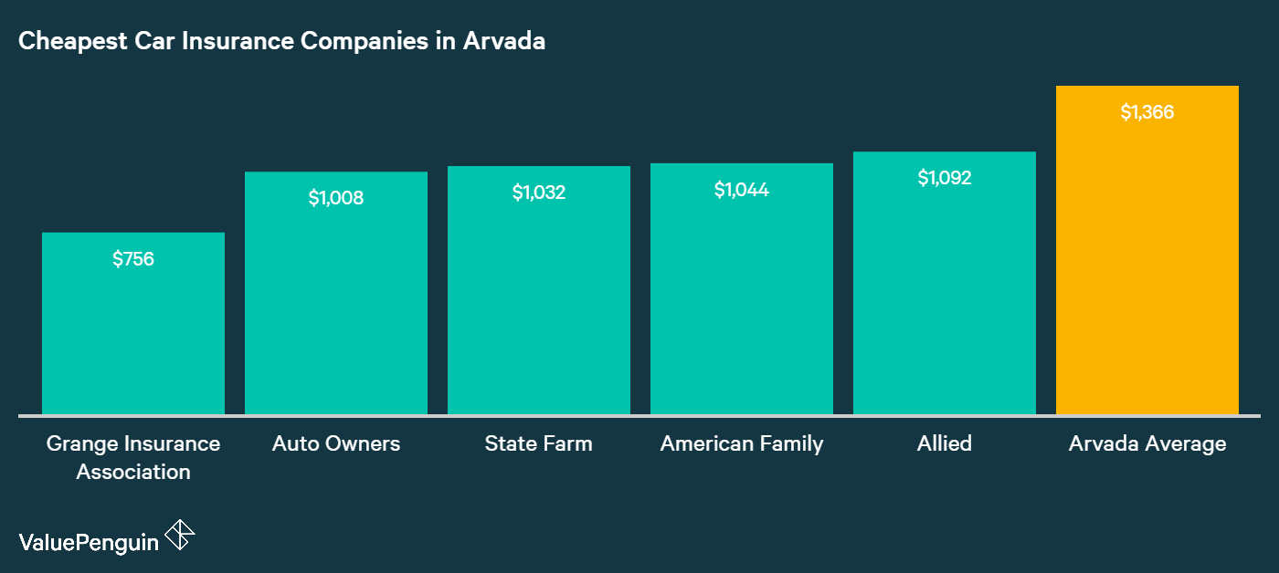 This chart shows who the five companies with the most affordable car insurance rates in Arvada are
