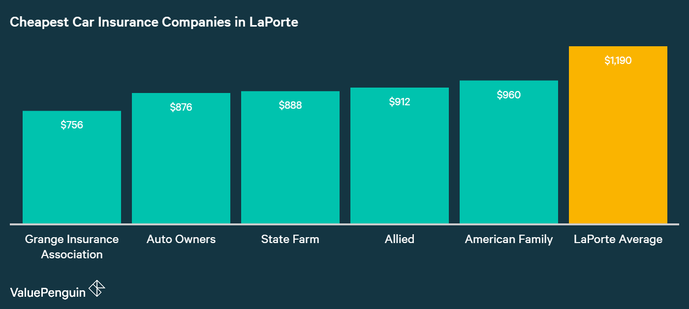 This graph ranks the five companies in LaPorte with the best auto insurance rates