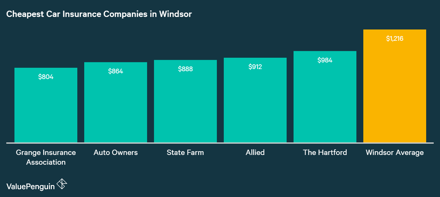 This chart lays out the companies in Windsor with the lowest annual rates for car insurance