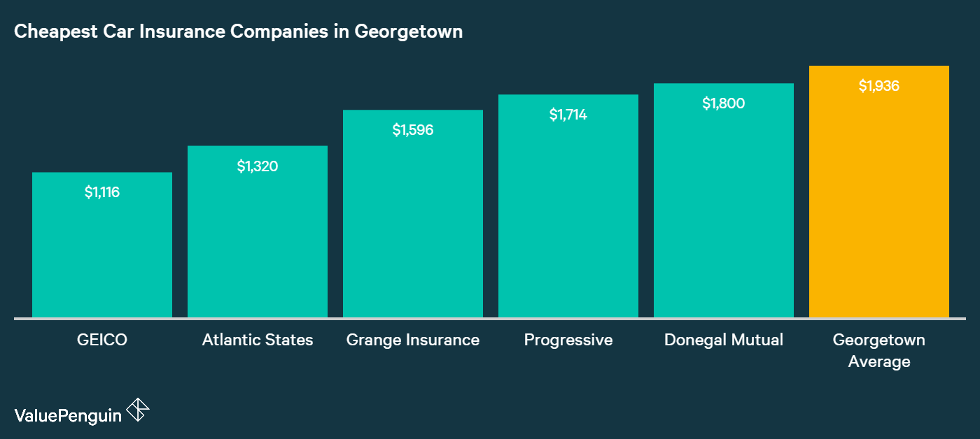 From GEICO and onwards, Georgetown's five cheapest auto insurance companies are identified and compared in this graph
