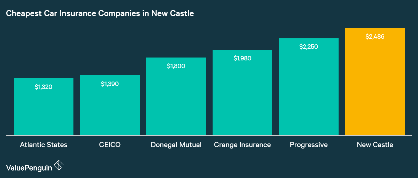 This graph showcases the five auto insurance companies in New Castle, DE, with the lowest annual rates