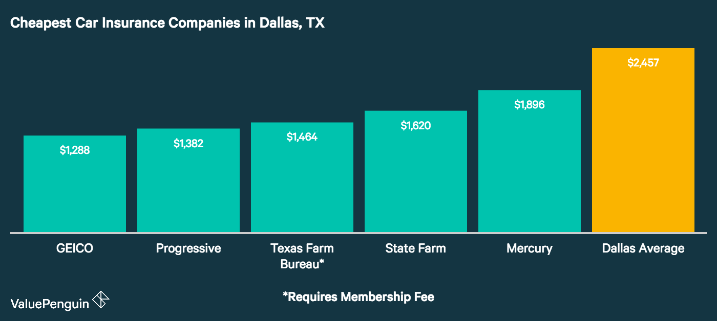Image shows the cheapest auto insurance companies in Dallas, Texas based on our quote comparison.