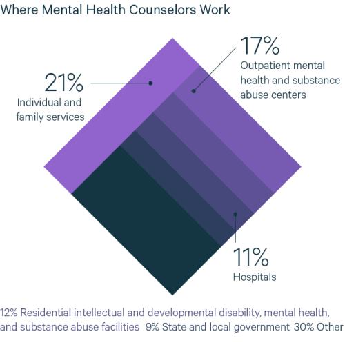 Mental Health Counselor Job Description | Getting A Job As A Mental Health Counselor Valuepenguin