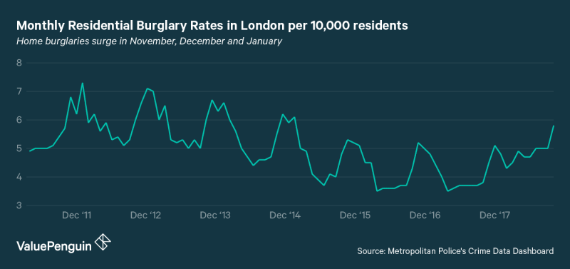 Chart showing the change in burglary rates across London boroughs throughout the year