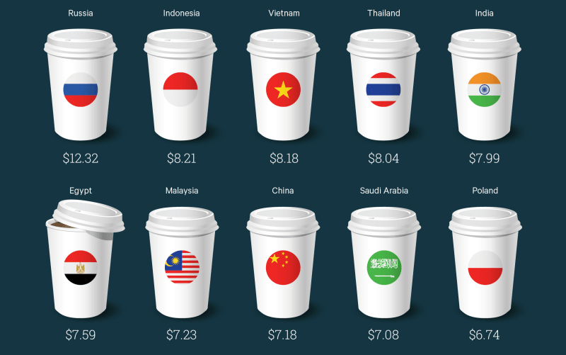 Cost U Less >> Countries Where Buying Starbucks Is The Most And Least Extravagant - ValuePenguin