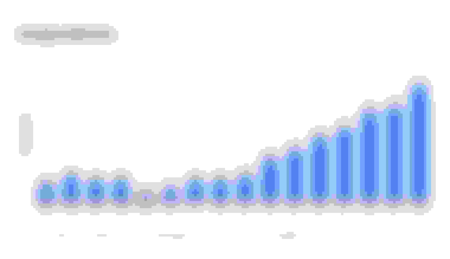This is a graph of average credit scores