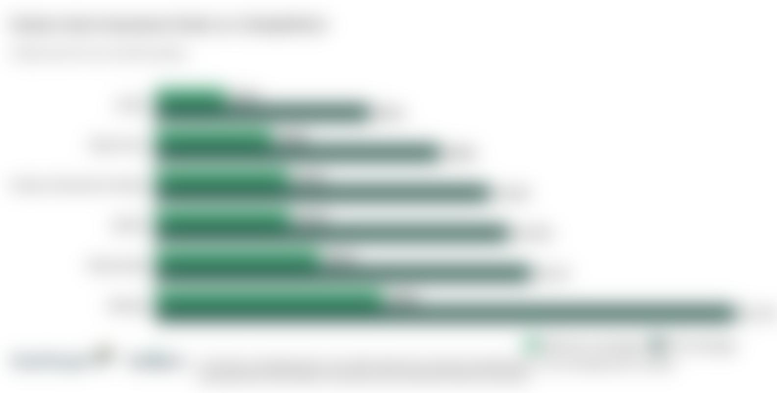 Comparison Between Costco Auto Rates and Competitors