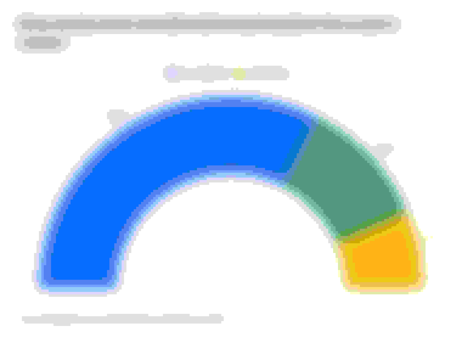 This is a graph of developing healthy habits