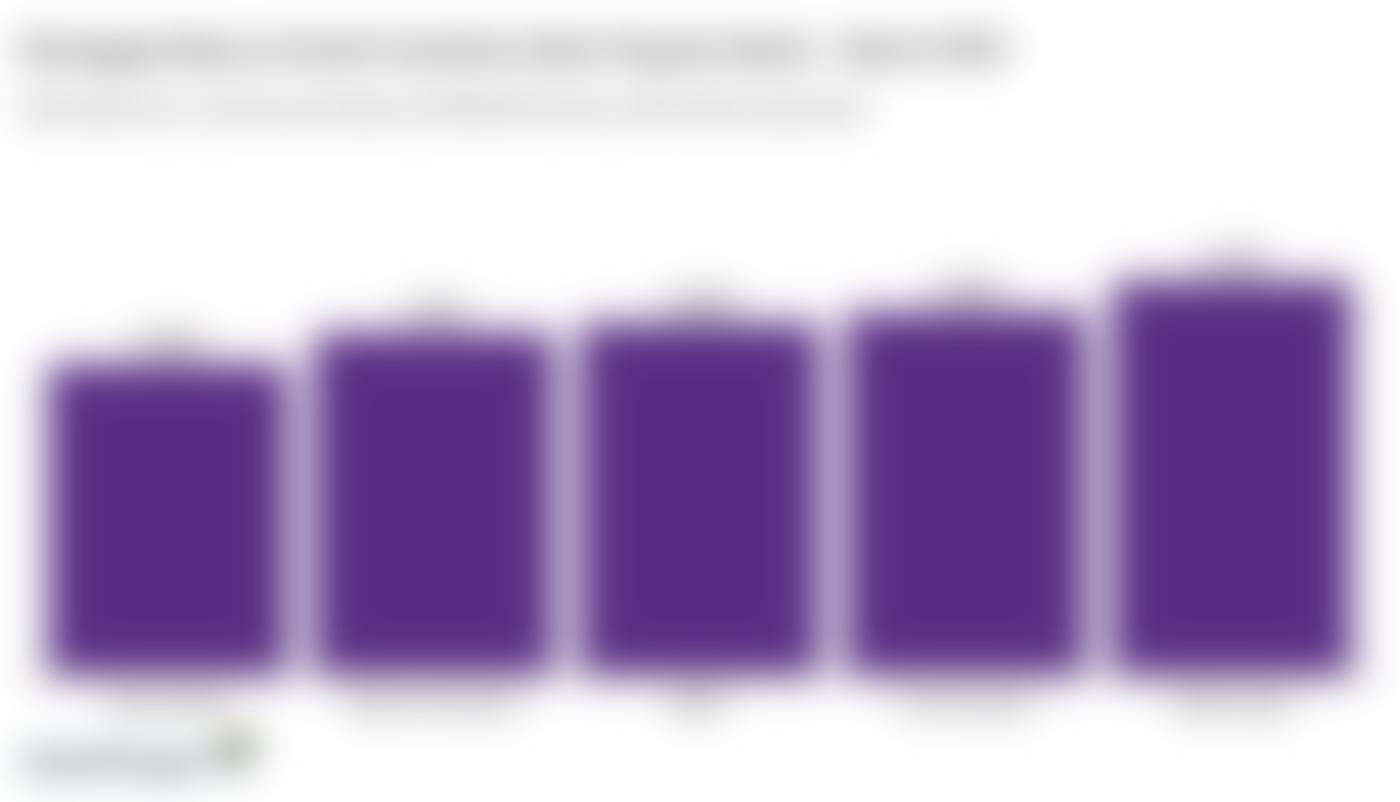 Column graph comparing 30-year mortgage rates at major South Carolina banks