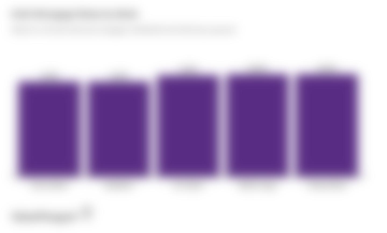 Column graph comparing 30-year mortgage rates at major Utah banks