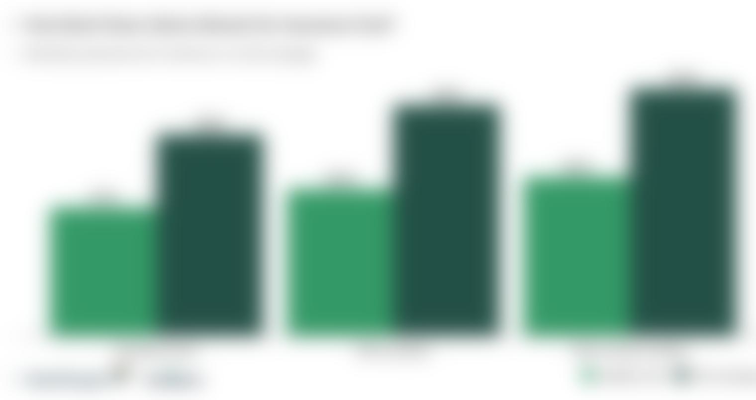 Graph of Liberty Mutual's car insurance rates