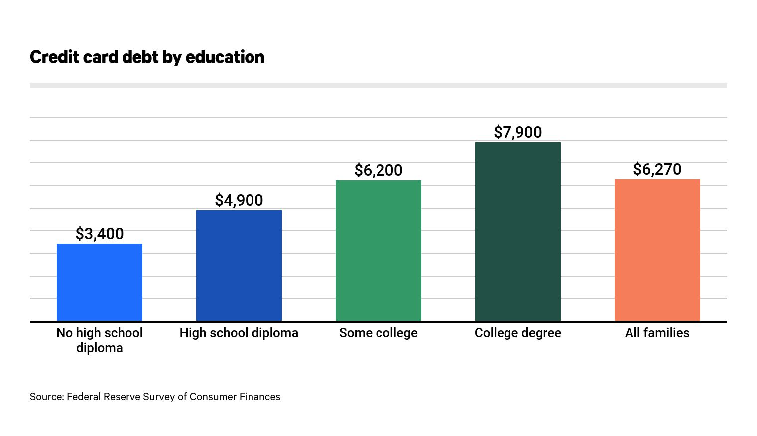Credit card debt by education stats