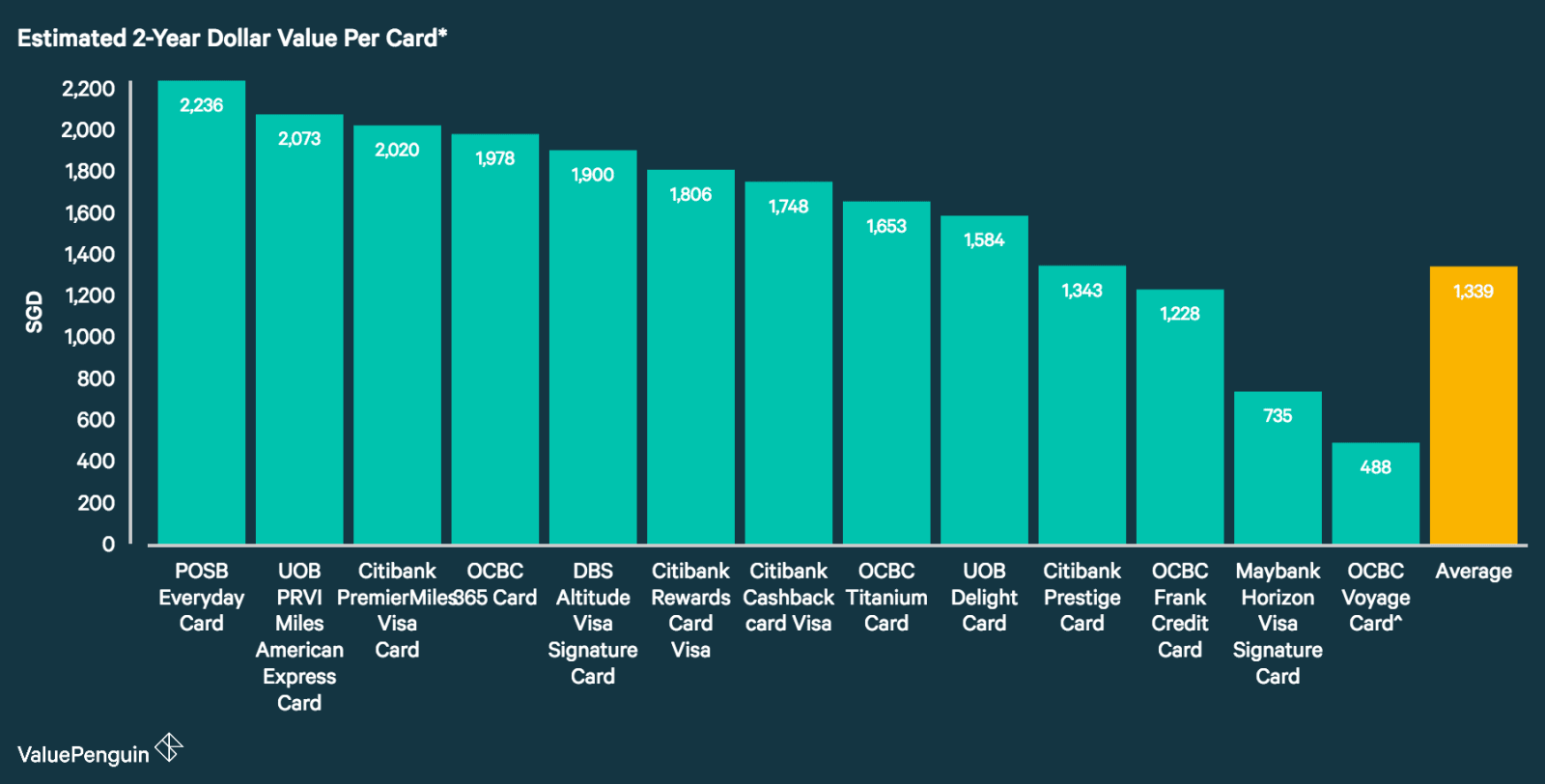 A graph displaying how best Citibank credit cards compare to other cards in Singapore in terms of their rewards