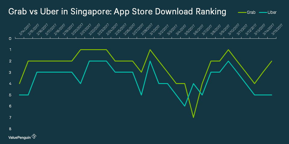 grab's download ranking is higher than uber's in Singapore