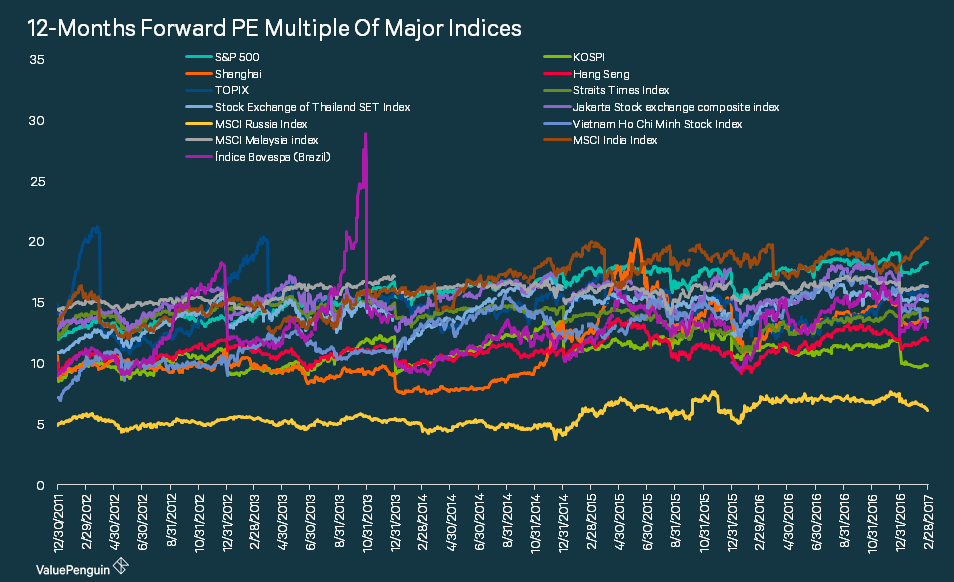 comparing PE multiple of major indices across the world including emerging markets