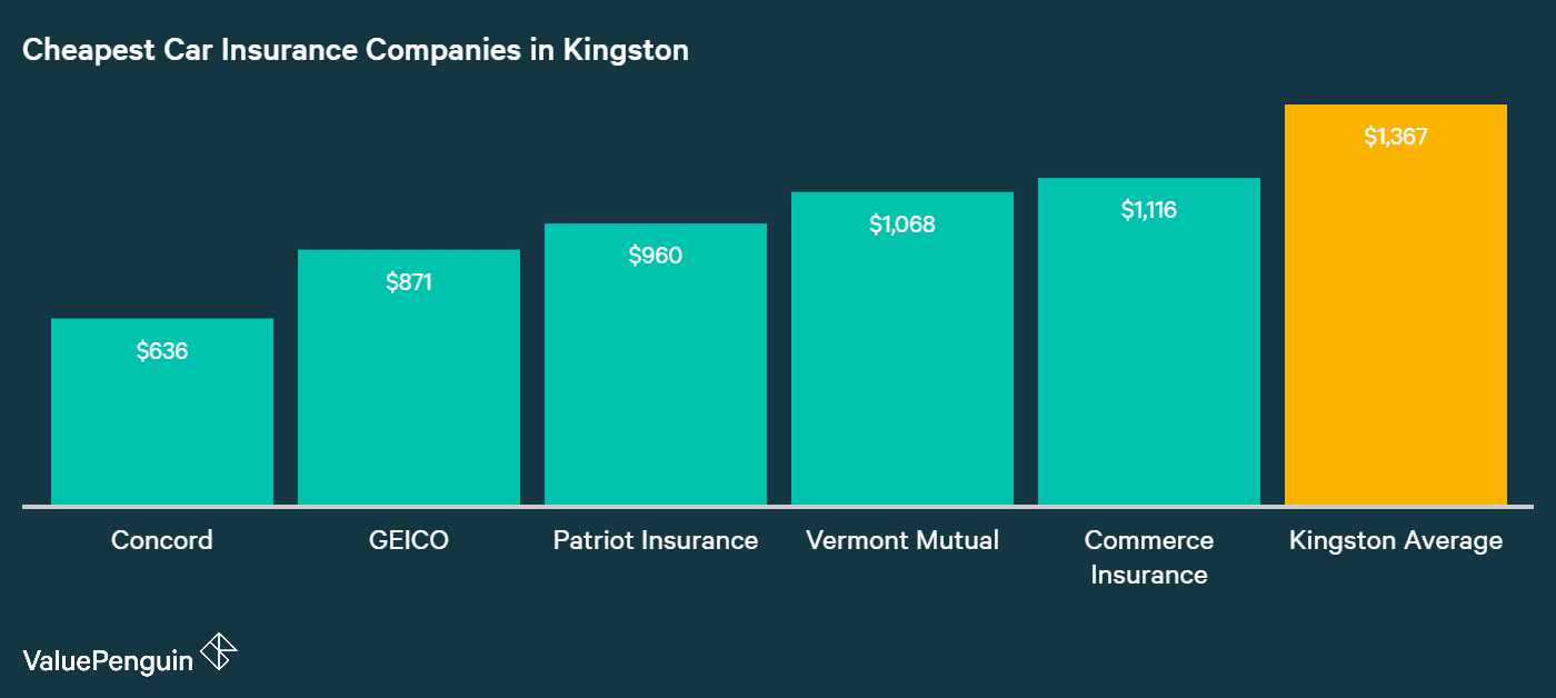 This graph shows that not all insurance companies in Kingston are expensive; it ranks five auto insurers by their lowest annual rates