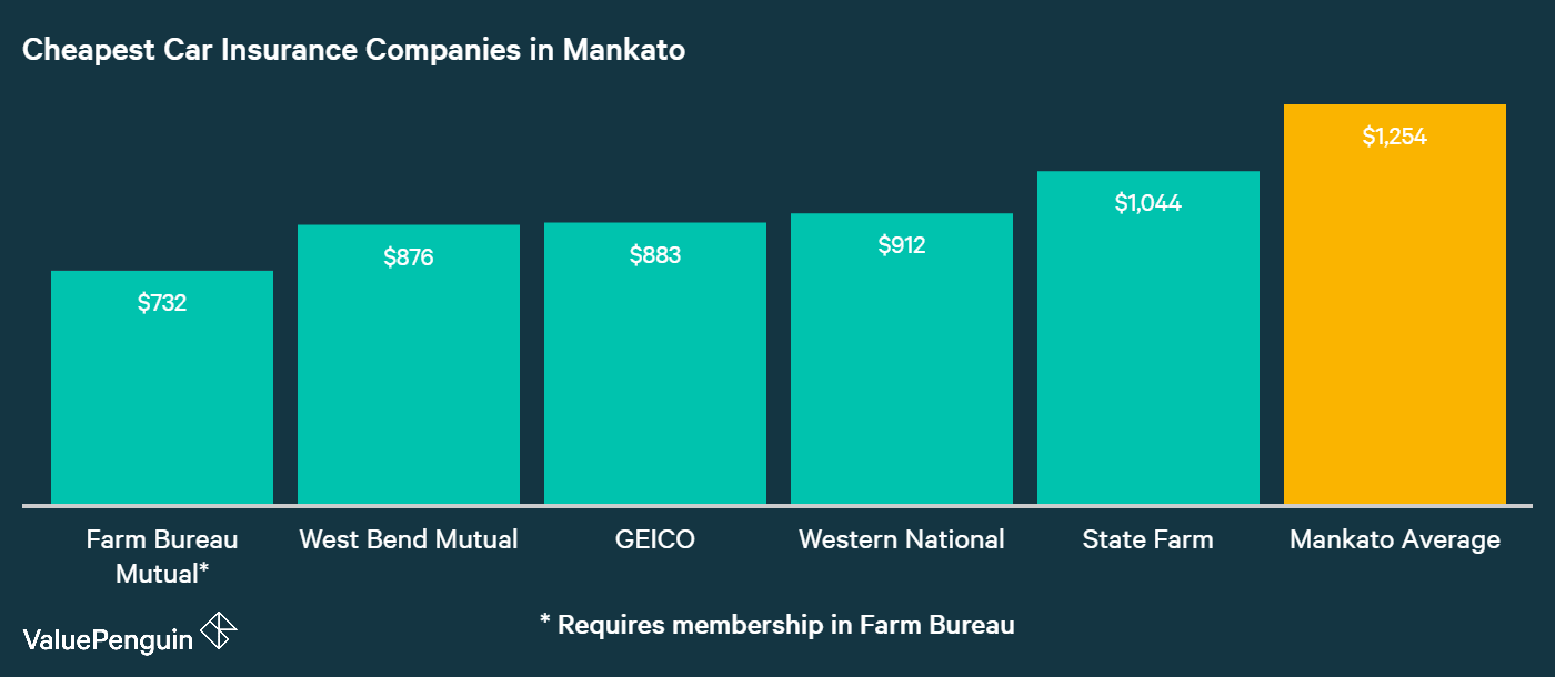 This graph shows the auto insurers in Mankato that have the five lowest rates.