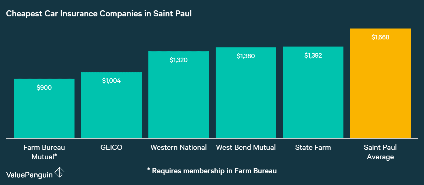 This graph ranks the five companies in St. Paul with the lowest costs for car insurance