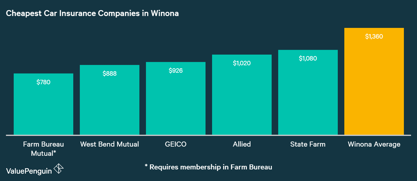 This chart ranks the five companies in Winona with the most inexpensive annual premiums for car insurance