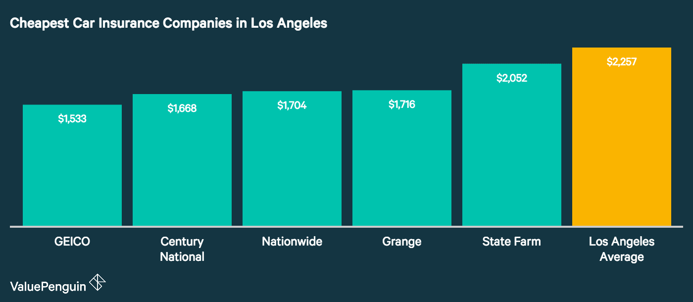 This graph shows the five auto insurance companies with the lowest annual rates for our Los Angeles drivers