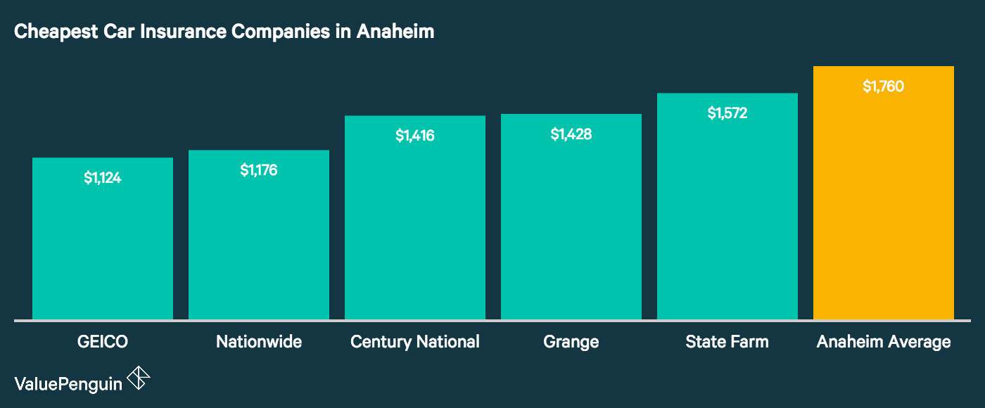 The companies in Anaheim with the best rates for insuring our Toyota Camry are displayed in this graph.