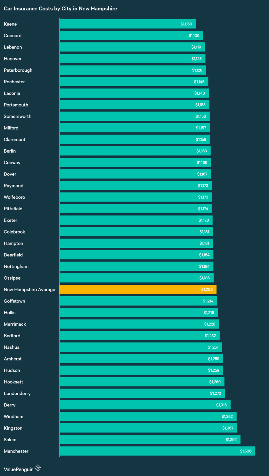 This graph displays and measures the average annual premiums in cities in New Hampshire against the state average and each other