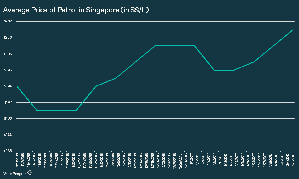 What You Need to Know About Petrol Prices in Singapore
