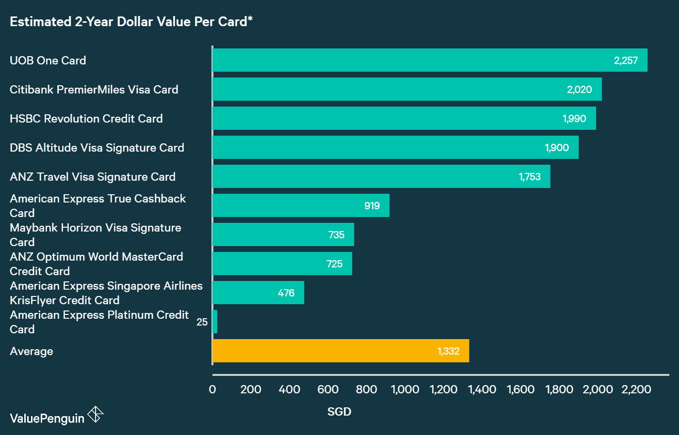 A graph displaying how best American Express credit cards compare to other cards in Singapore in terms of their rewards