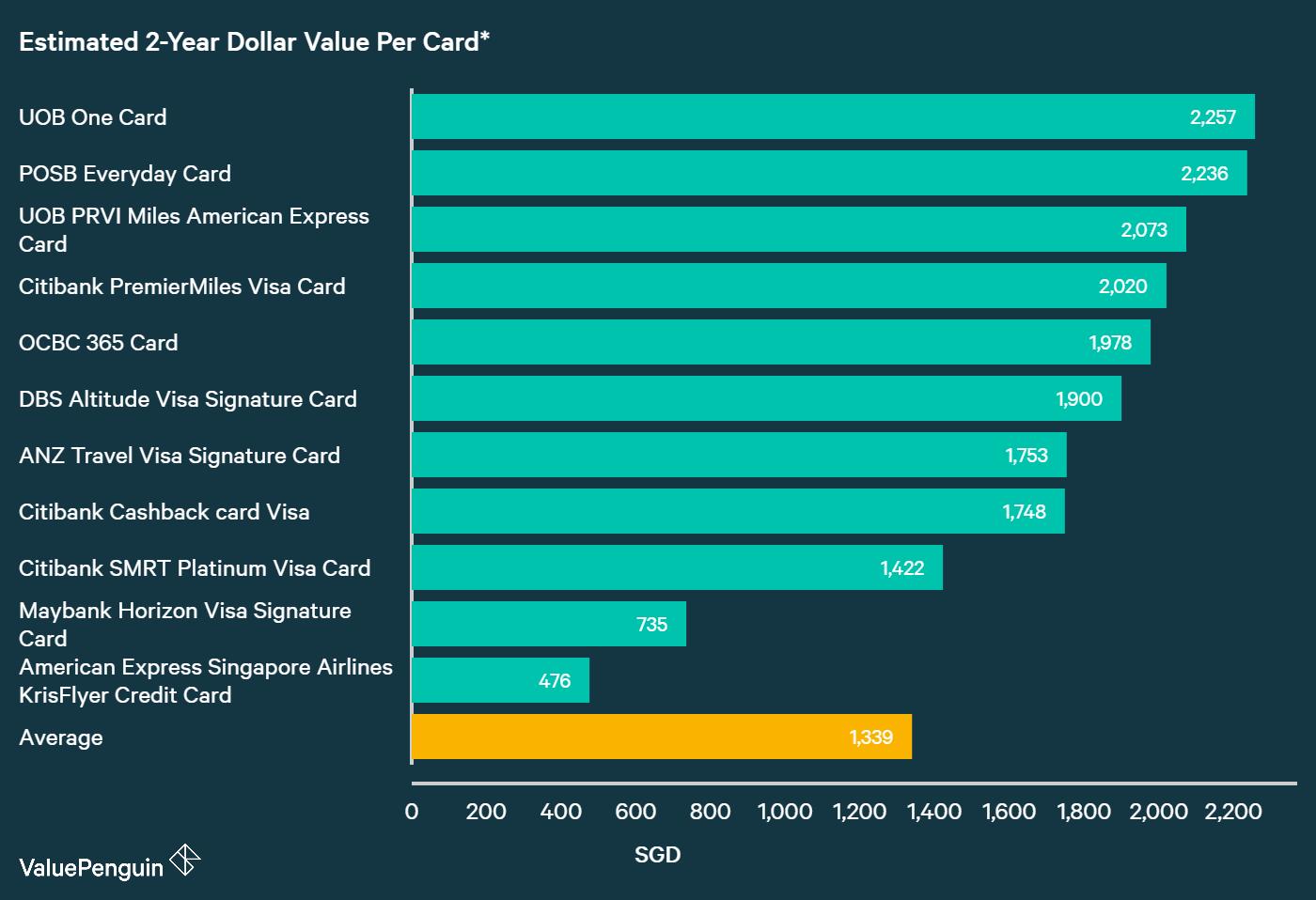 A graph displaying how best DBS and POSB credit cards compare to other cards in Singapore in terms of their rewards