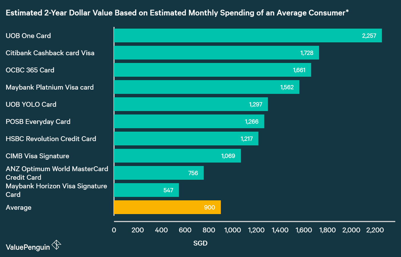 A graph displaying how best dining credit cards compare to one another in terms of their rewards