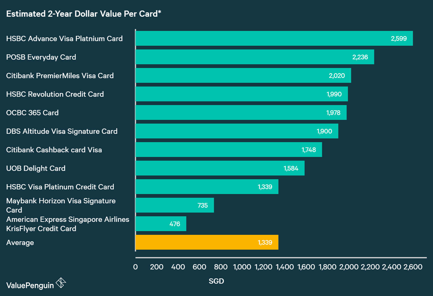 A graph displaying how best HSBC credit cards compare to other cards in Singapore in terms of their rewards