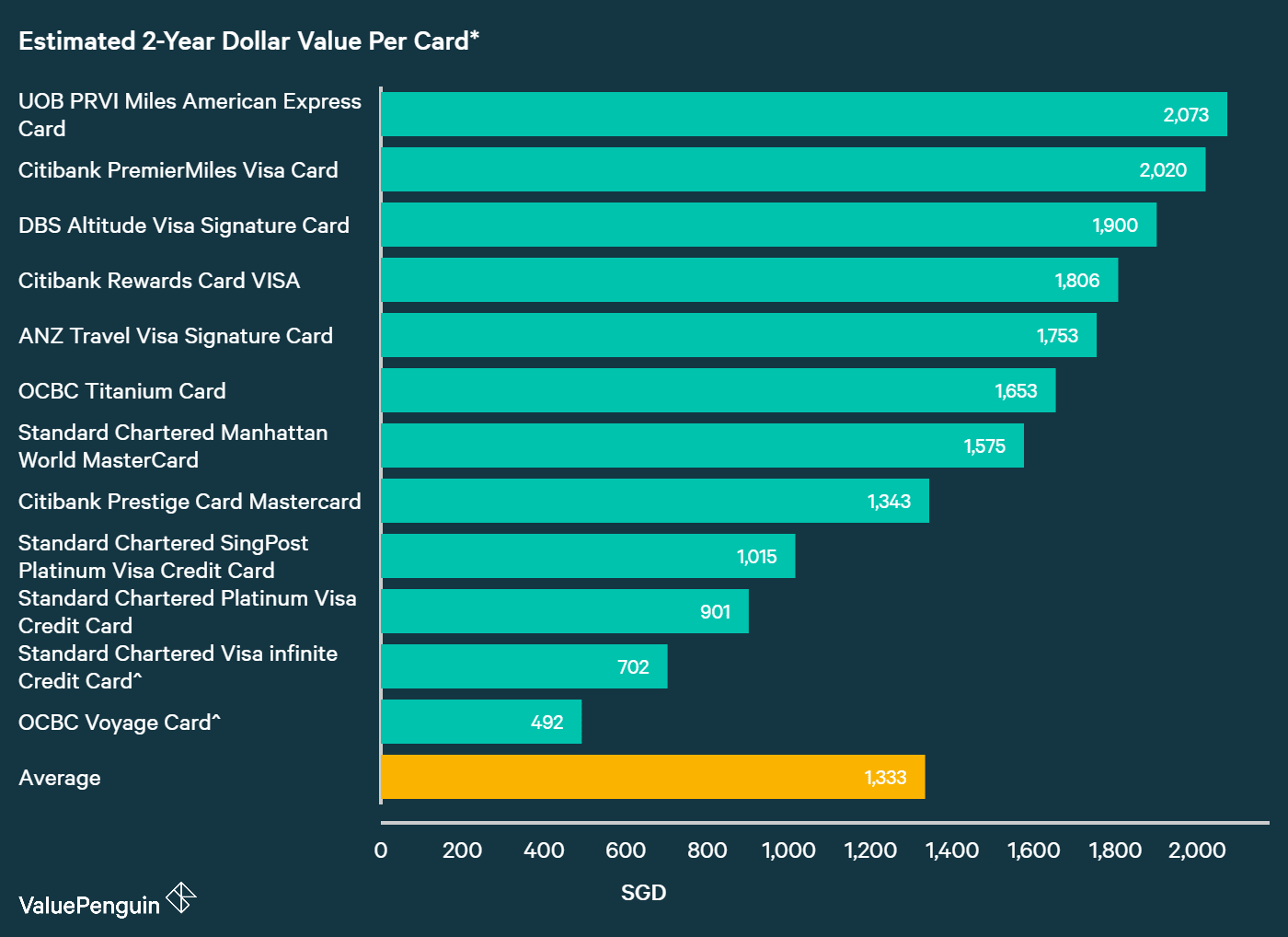 A graph displaying how best Standard Chartered credit cards compare to other cards in Singapore in terms of their rewards