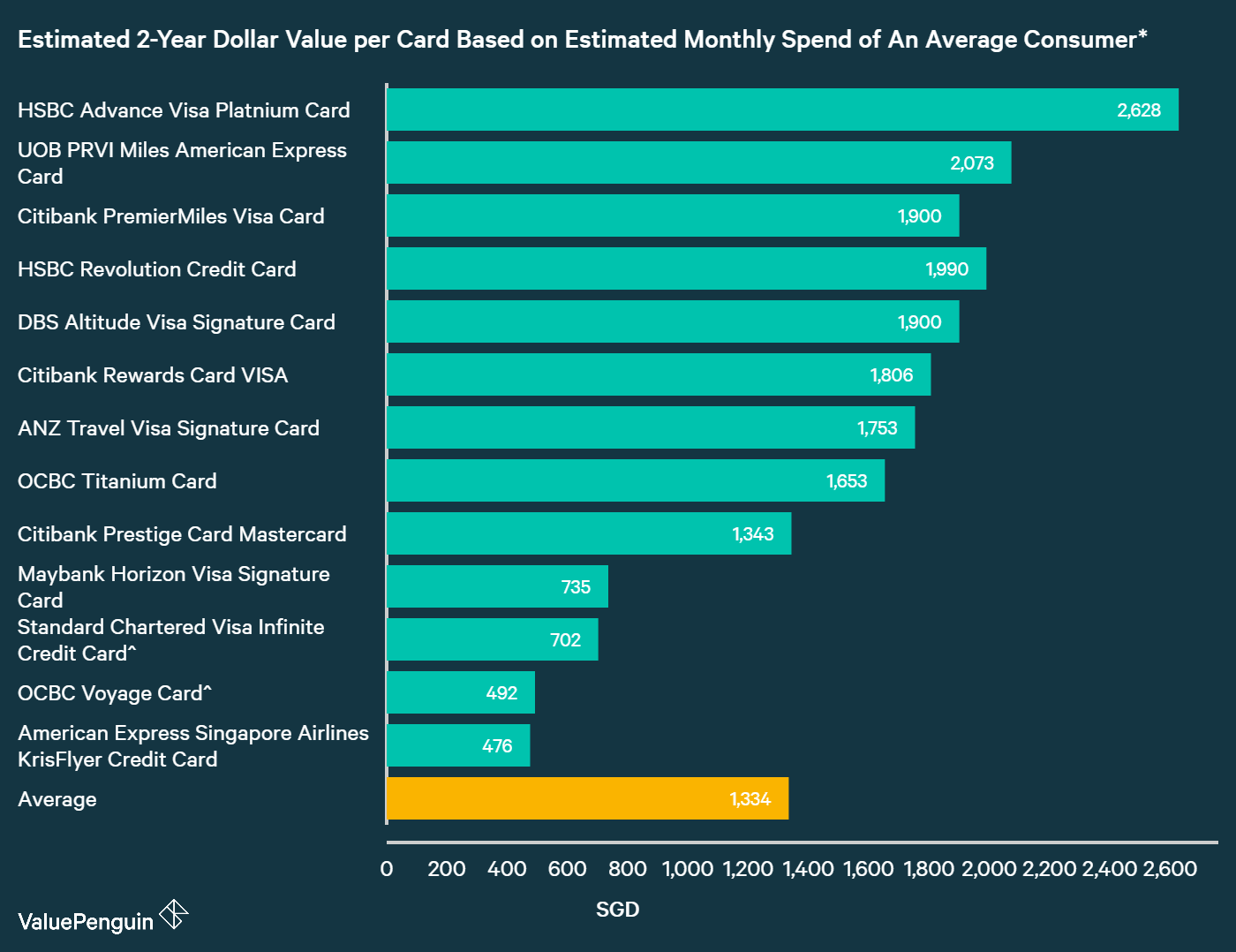 A graph displaying how best travel credit cards and air miles credit cards compare to one another in terms of their rewards