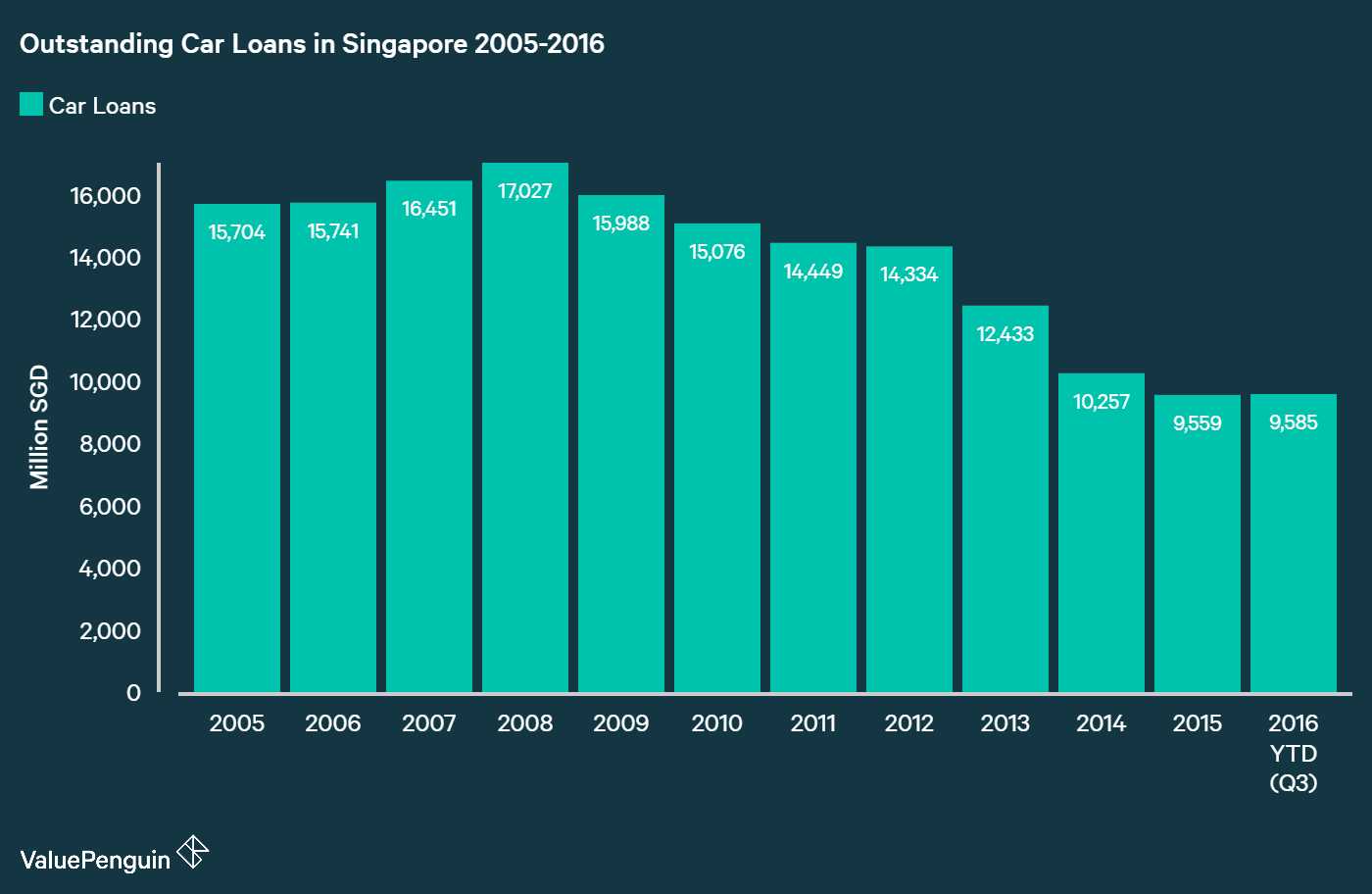 average household debt in singapore 2017 valuepenguin singapore. Black Bedroom Furniture Sets. Home Design Ideas