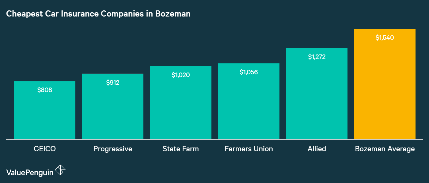 This chart ranks the cheapest companies in Bozeman, MT based on the average auto insurance cost charged to our driver living here.