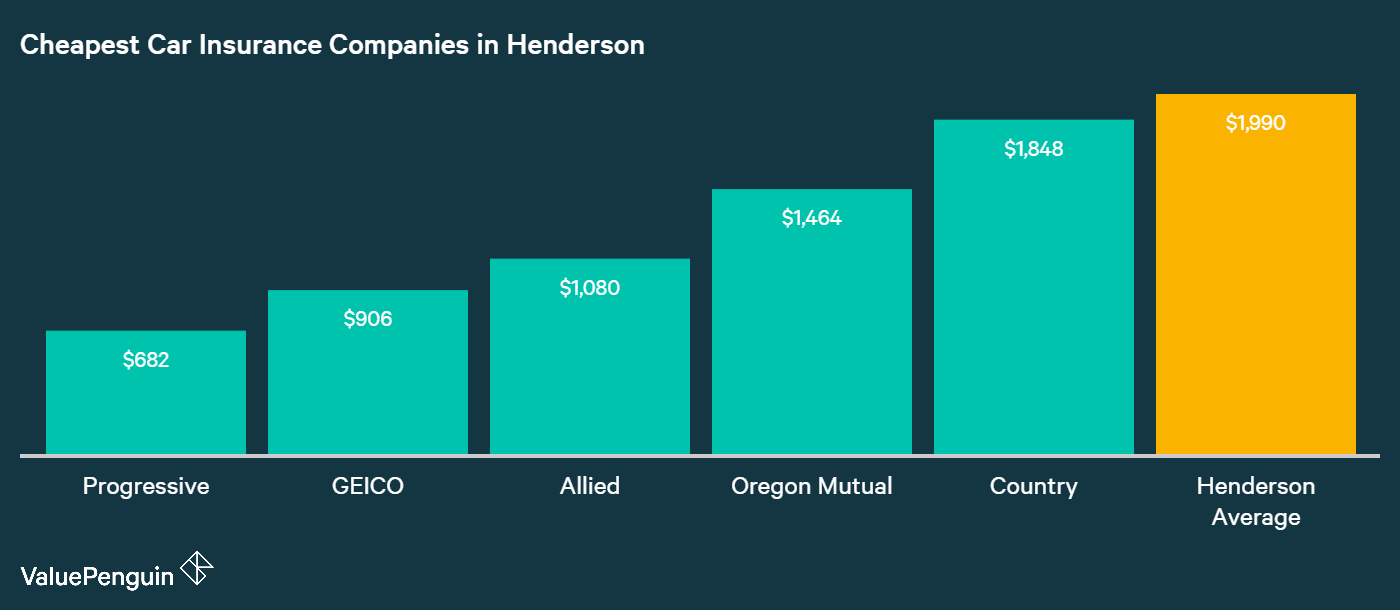 This chart shows the five companies with the best auto insurance rates for our Henderson driver versus the city average.