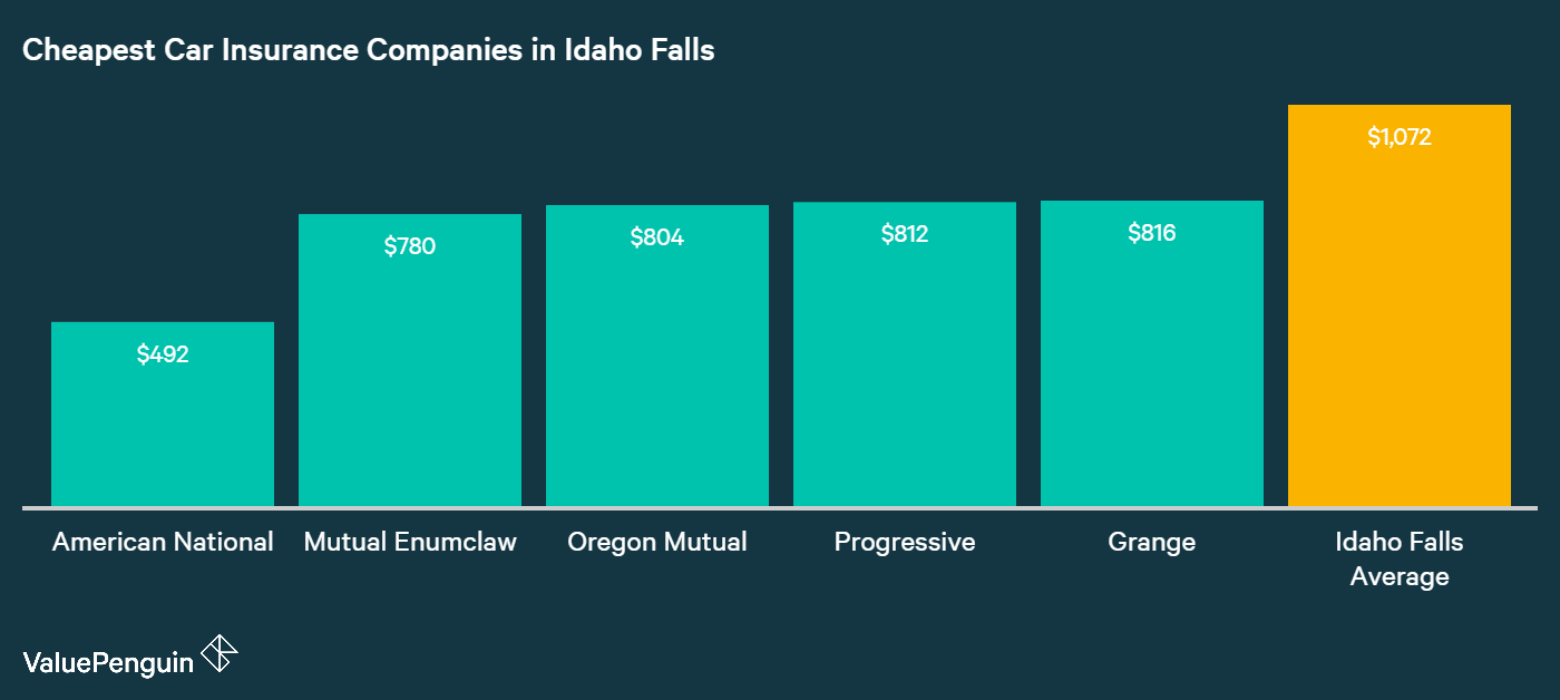 The five companies with the least expensive auto insurance rates in Idaho Falls are displayed in this image.