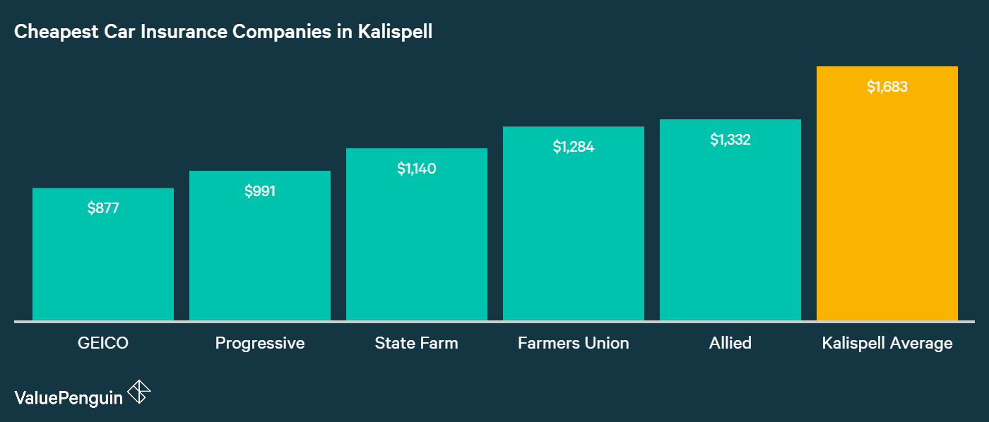 Our Kalispell driver found his lowest quotes at the five insurance companies identified in this graph.