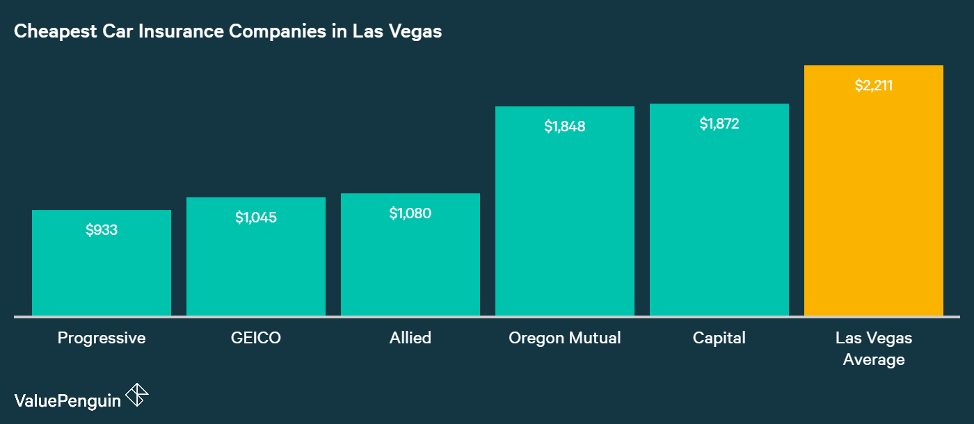 This graph shows the five companies with the most affordable car insurance rates in Las Vegas and compares them to the city average.